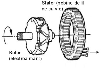 principe de fonctionnement d u0026 39 un alternateur marin