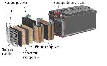 batterie voiture composition