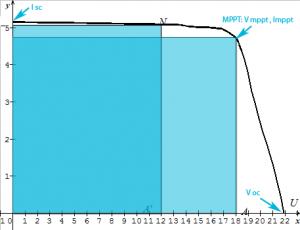 Courbe de puissance du courant en fonction de la tension d'un panneau solaire 12V