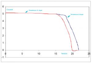 Performance d'un panneau solaire en fonction de sa température